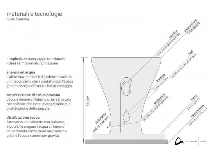 Andrea Vecera: Novanm Rain schema_materials