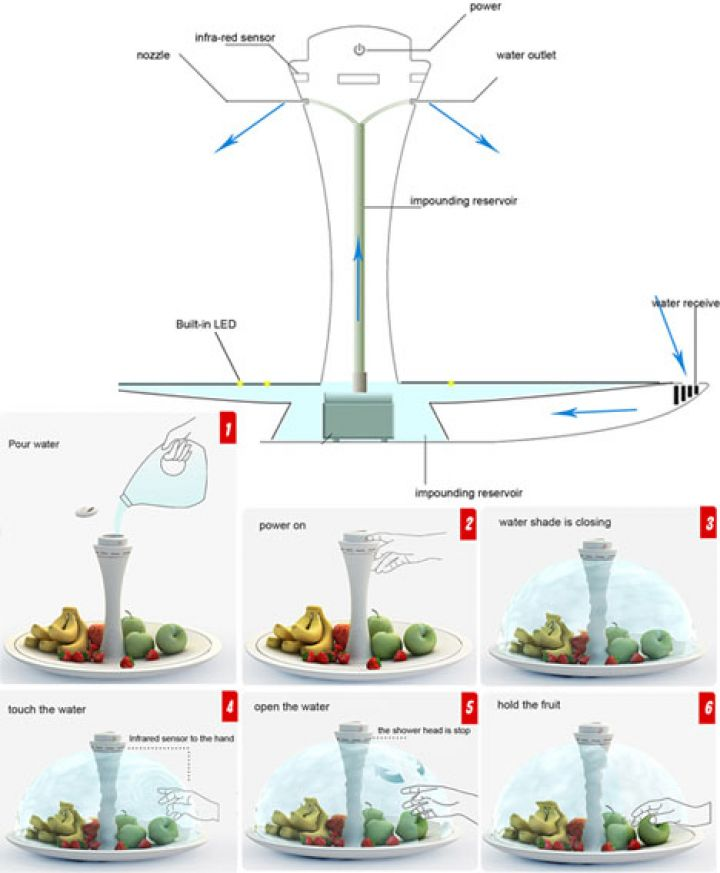 future-water-bowl-idea