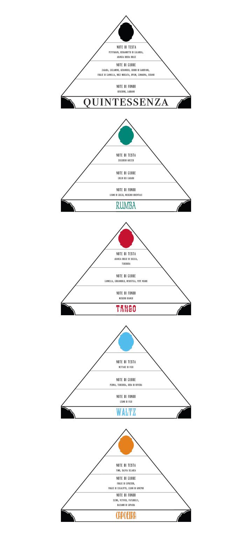PiramidiOlfattive