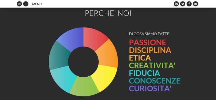 Agenzia-SEO-e-Web-Marketing-Agency-a-Milano-Posizionamento-SEO-social design magazine-2