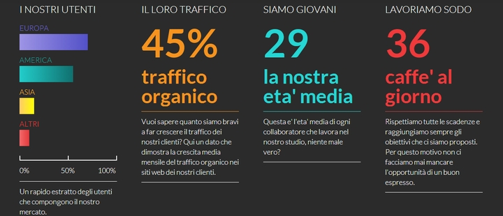 Agency-SEO-and-Web-Marketing-Agency-a-Milan-Positioning-social SEO-magazine-4 design