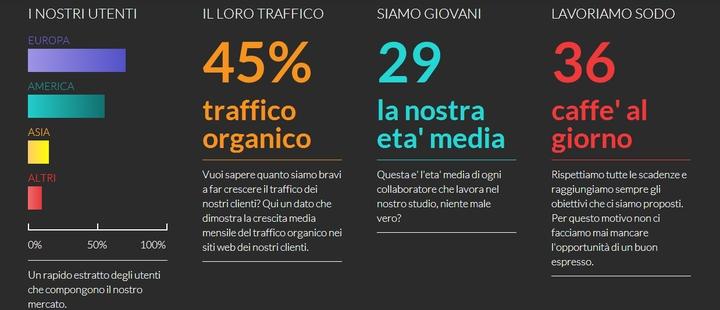 Agenzia-SEO-e-Web-Marketing-Agency-a-Milano-Posizionamento-SEO-social design magazine-4
