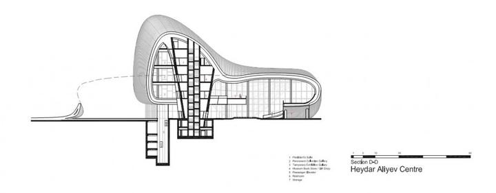 Heydar Aliyev Centro de Zaha Hadid Design Social Revista-49