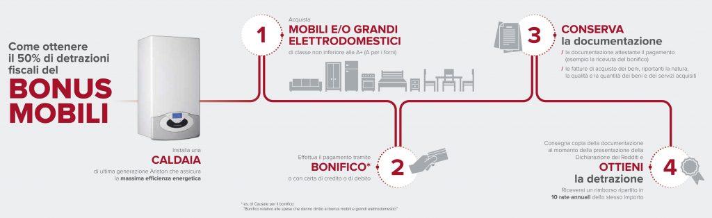 Detrazione fiscale caldaia a condensazione 2017 - Bonus mobili iva ...